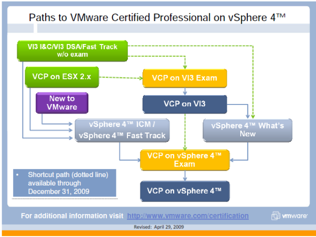 paths-to-vcp-on-vsphere-4