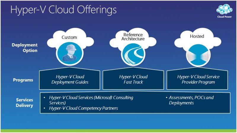 hyper-v cloud offerings