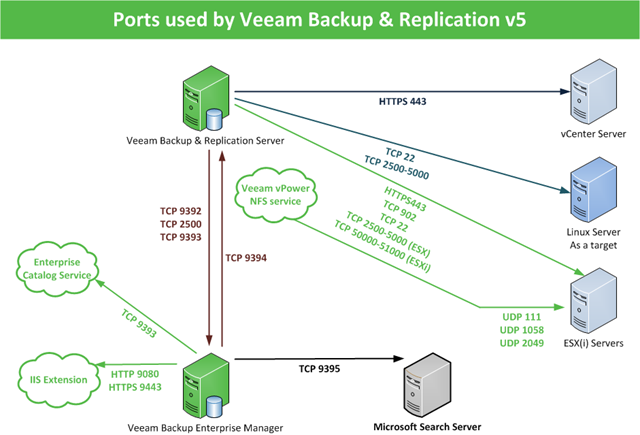 Veeam solutions | UP2V | Page 4
