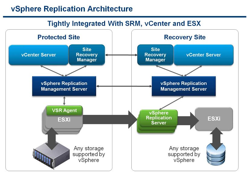Backup/restore and disaster recovery | UP2V | Page 5
