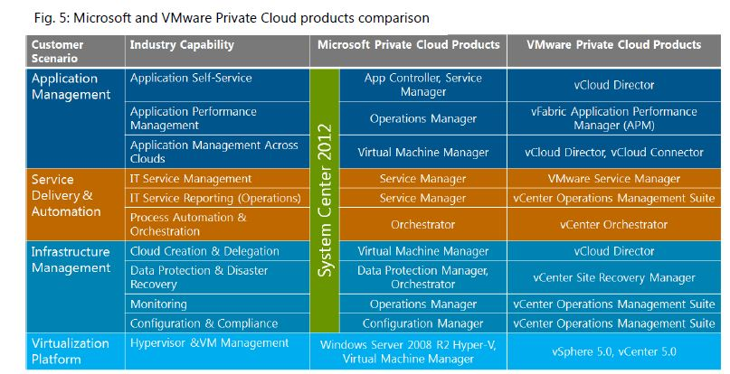 compare and contrast microsoft and vmware solutions for virtual computing 6 hybrid cloud providers compared last time we looked at the major purchasing considerations for enterprises choosing a hybrid cloud solution today we compare the top six options when it comes to hybrid cloud offerings from microsoft, vmware.
