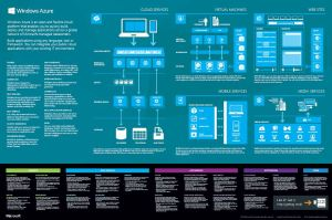 Azure Poster Microsoft