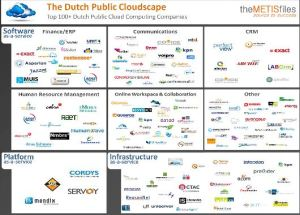 dutch-cloudspace