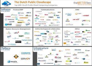 dutch-cloudspace