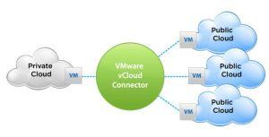 vcloud connector 2.0
