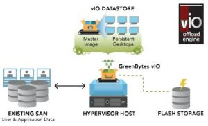 Greenbytes-vIO