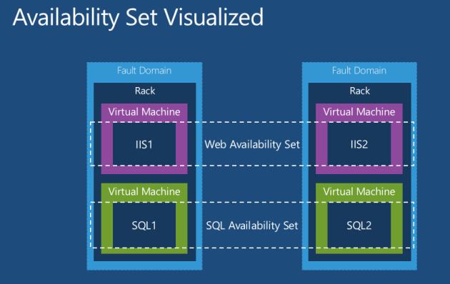 Azure-availability-set