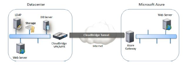 Citrix-cloudbridge-for-azure