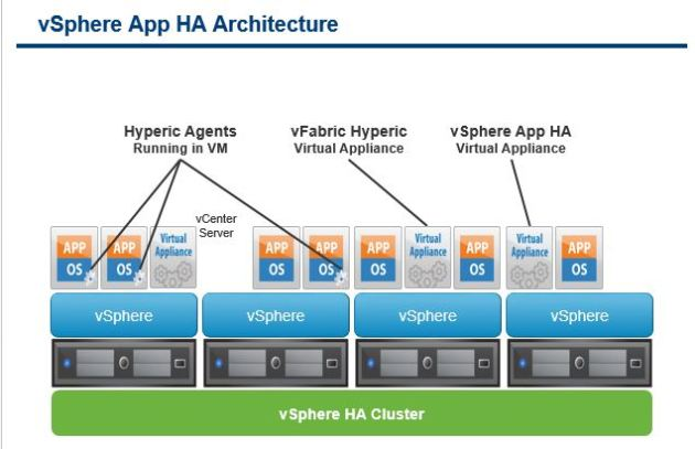 vsphere-App HA architecture