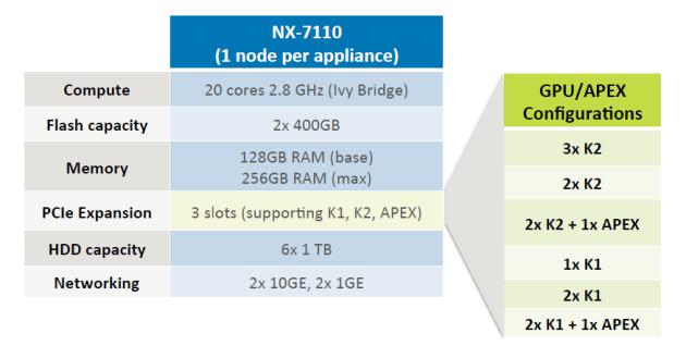 nx-7110-specs