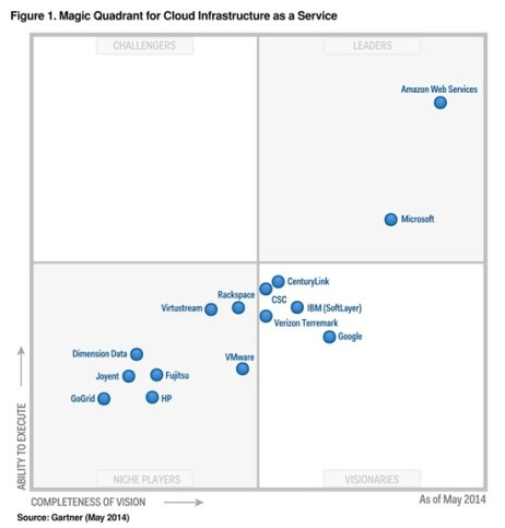 Gartner MQ IaaS May 2014