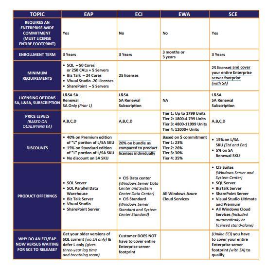 enrollment programs