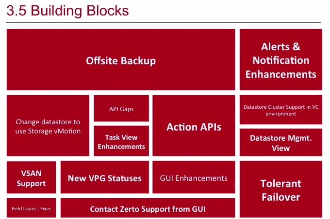 virtualization.info | Release: Zerto Virtual Replication 3.5
